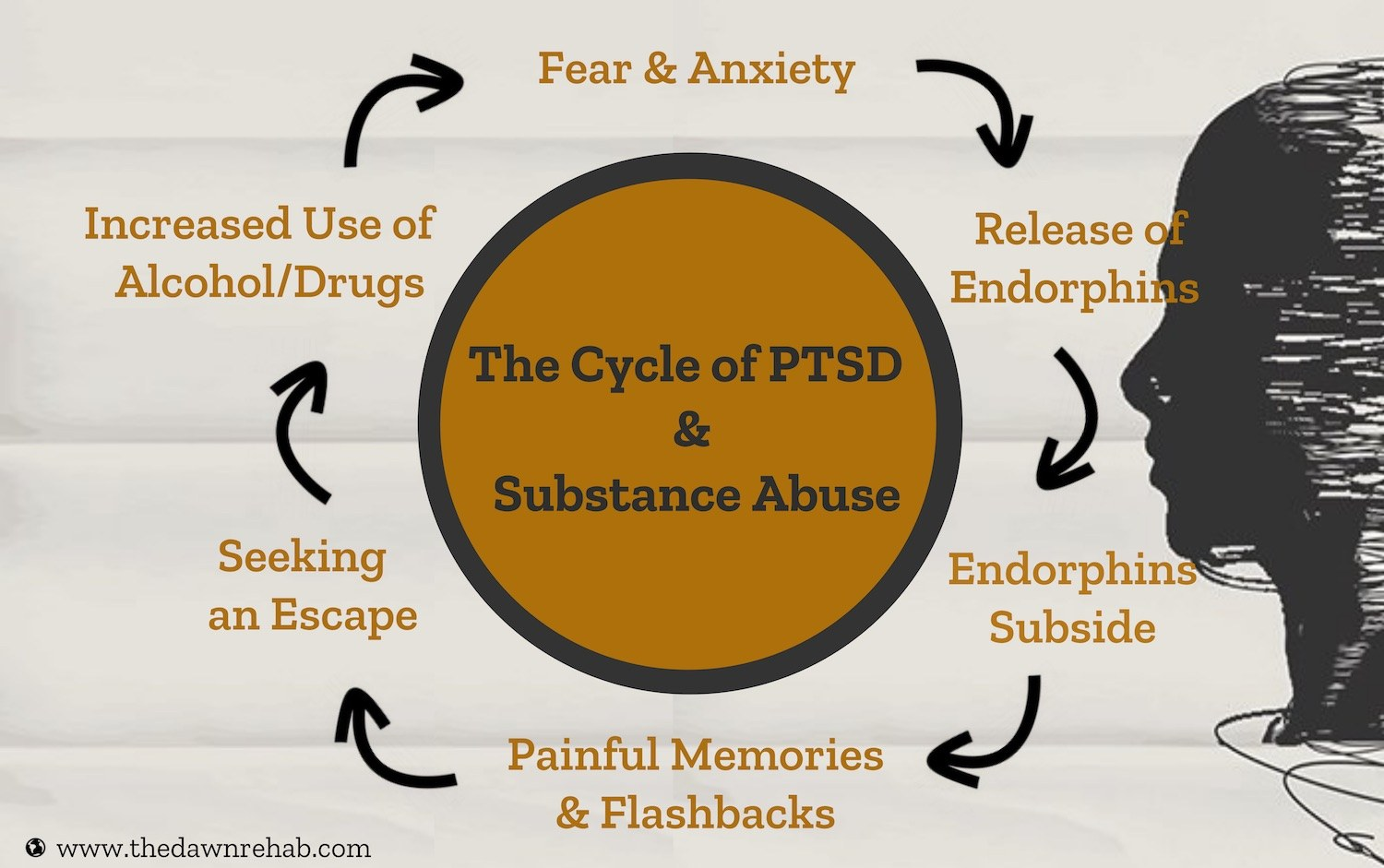 Breaking The Cycle Of Ptsd And Substance Abuse