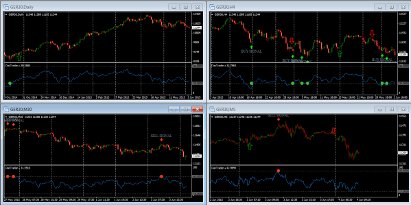 RSI Indicator With Alerts