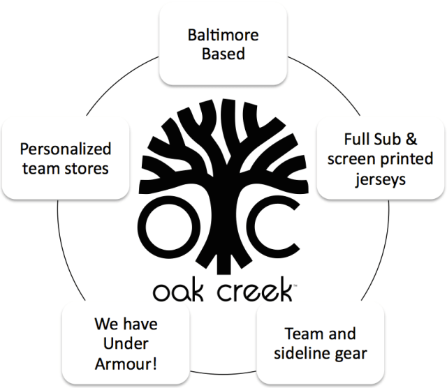 Oak Creek Graphic