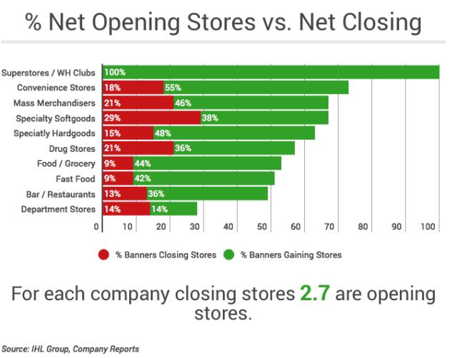 Retail store openings increase in 2017