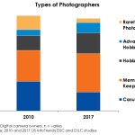 InfoTrends: Changing photographer types indicate future camera trends
