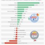 Statista: Who's surviving the retail apocalypse?
