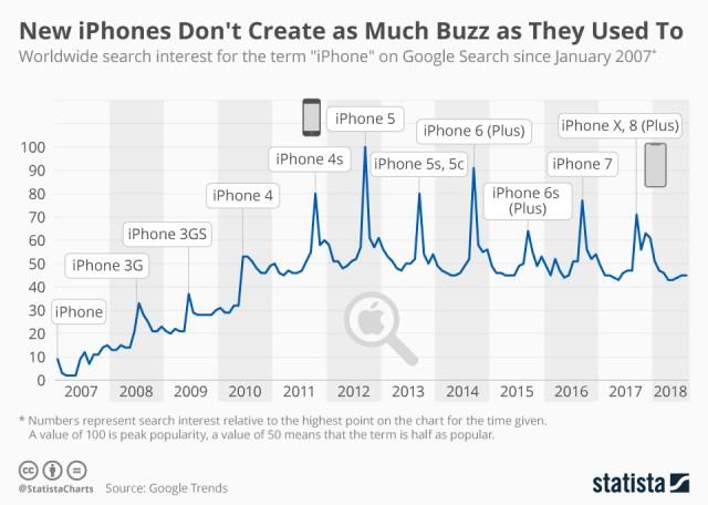 Statista: iPhones interest is waning