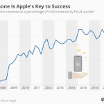 Statista: The iPhone is Apple's key to success