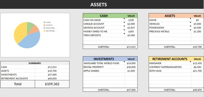 Net worth tracker 'assets' section of spreadsheet.