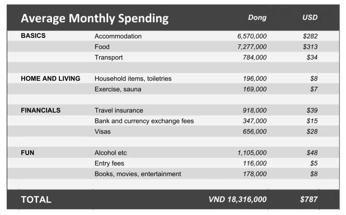 da nang cost of living table