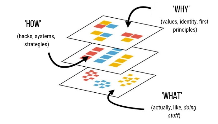 "Meta levels of action: The 'Why' (values, identity, first principles), the ""How' (hacks, systems, strategies) and the 'What' (object-level actions)"