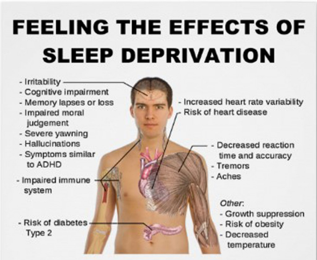 Sleep deprivation and Stresses on the body