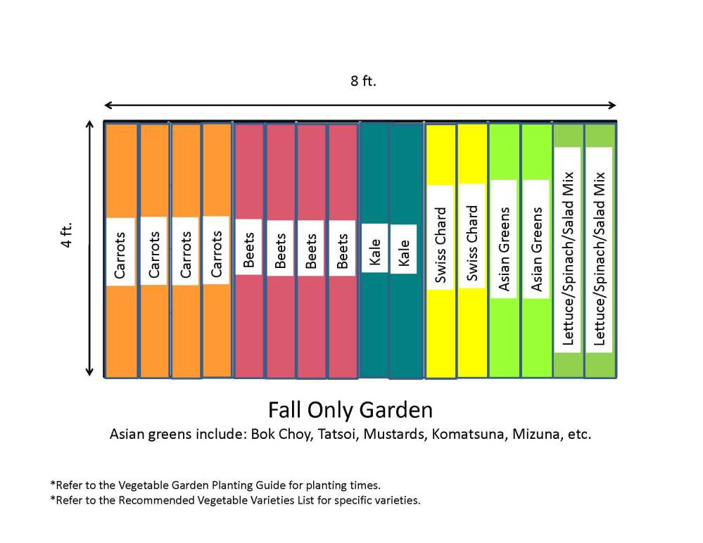 medium resolution of recommended vegetable varieties if