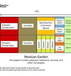 garden templates the demo garden blog greenhouse raised garden bed diagram of raised garden bed [ 1694 x 1275 Pixel ]