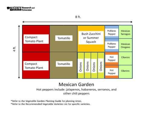 small resolution of garden templates the demo garden blog greenhouse raised garden bed diagram of raised garden bed
