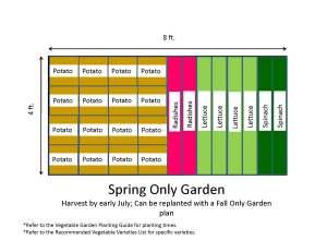 Vegetable Garden Layout Map PDF