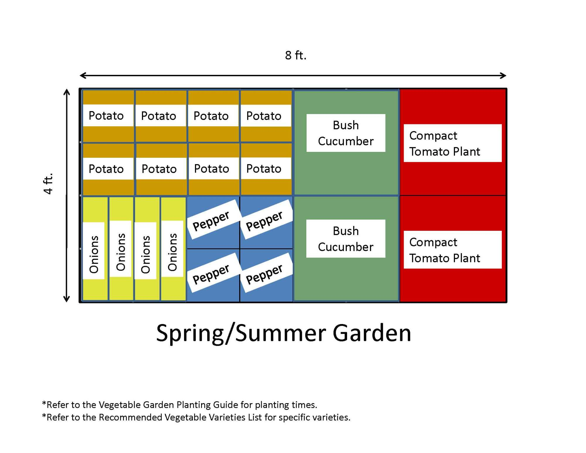 hight resolution of recommended vegetable varieties if