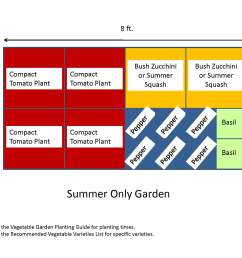 garden templates [ 2200 x 1700 Pixel ]