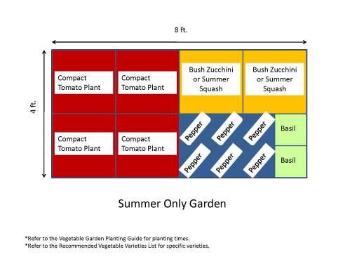 small resolution of garden templates