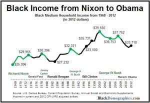 Black income.