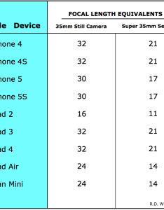 Apple device lens comparison chart also what is it comparing cameras to mm lenses rh thedesignersassistant