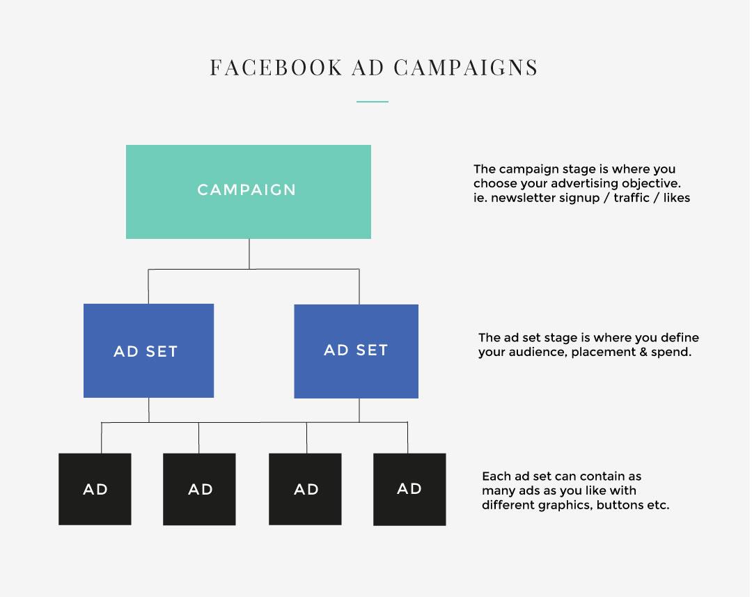 facebook advertising made easy