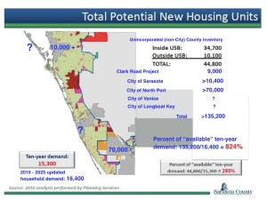 Sarasota County Total Potential Housing Units - Reality