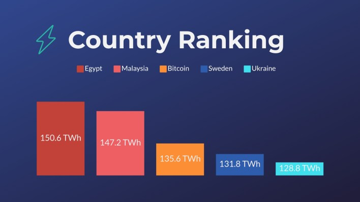 Graph of Bitcoin energy consumption compared to other countries