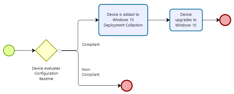 Windows 10 Configuration Baseline Flow