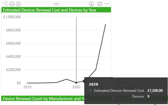 Est Devices Renewal Cost