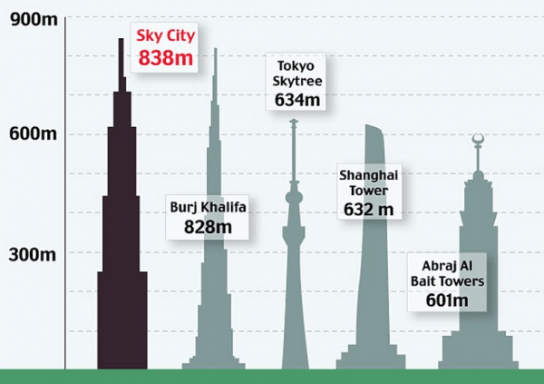 Height-Of-Worlds-Tallest-Buildings
