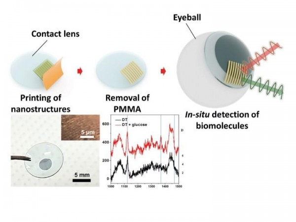 This illustration shows the schematic procedure for the fabrication of a surface-enhanced Raman scattering contact lens via transfer printing.