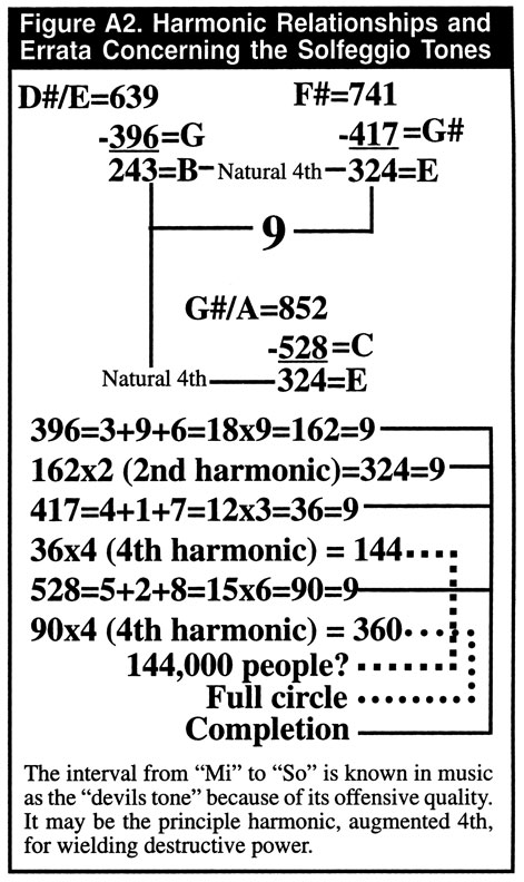 DIAGRAM :: Harmonic Relationships and Disparity of the