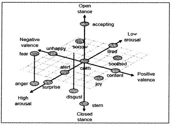 DIAGRAM :: Sample of Emotional Space