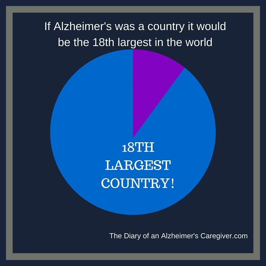 https://thediaryofanalzheimerscaregiver.com/2015/08/the-facts-about-alzheimers-disease/