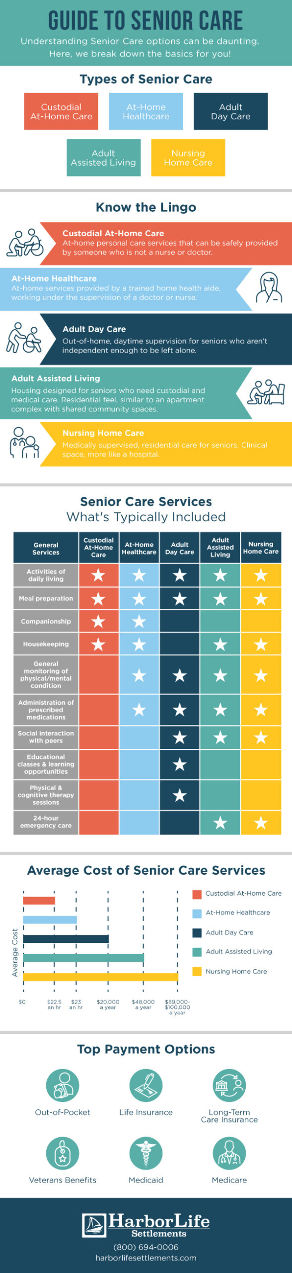 infographic showing the best ways to save and pay for long term care