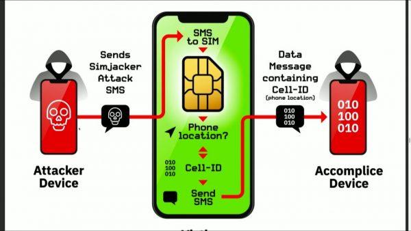 SIM jacking