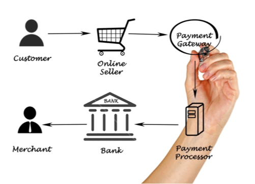 Stripe Vs Square Battle Of The Payment Processors The Digital - What is a square invoice instant online store credit