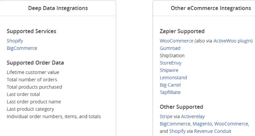activecampaign data integrations