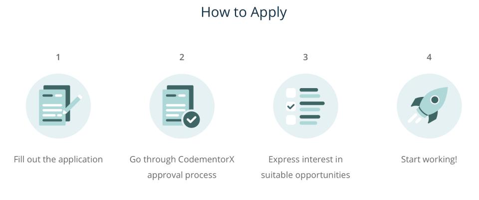 Codementorx Application Process