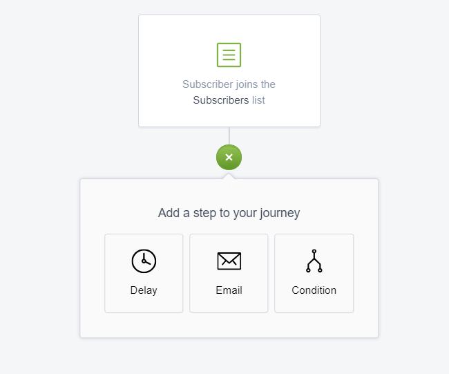Campaign-Monitor-Build-Journey