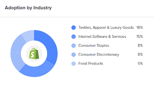 Shopify Adoption By Industry
