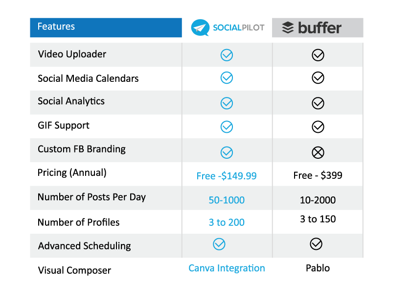 socialpilot vs buffer comparison table
