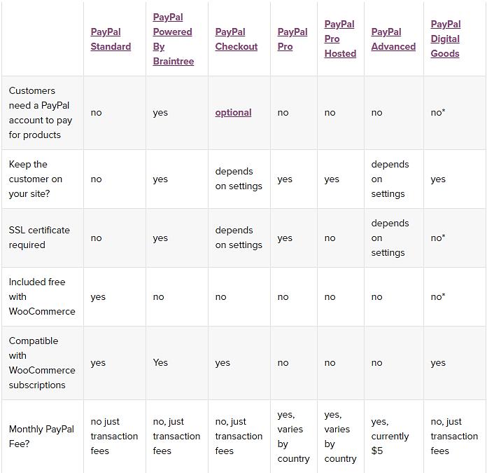 WooCommerce Payment Gateways comparison chart