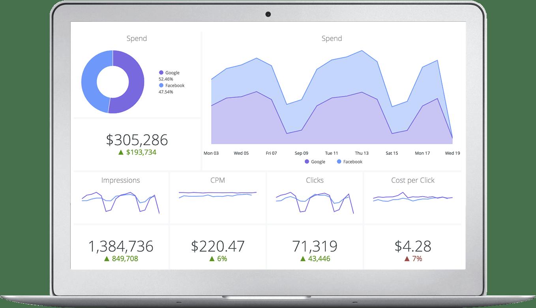 Looker Data Analytics Dashboard