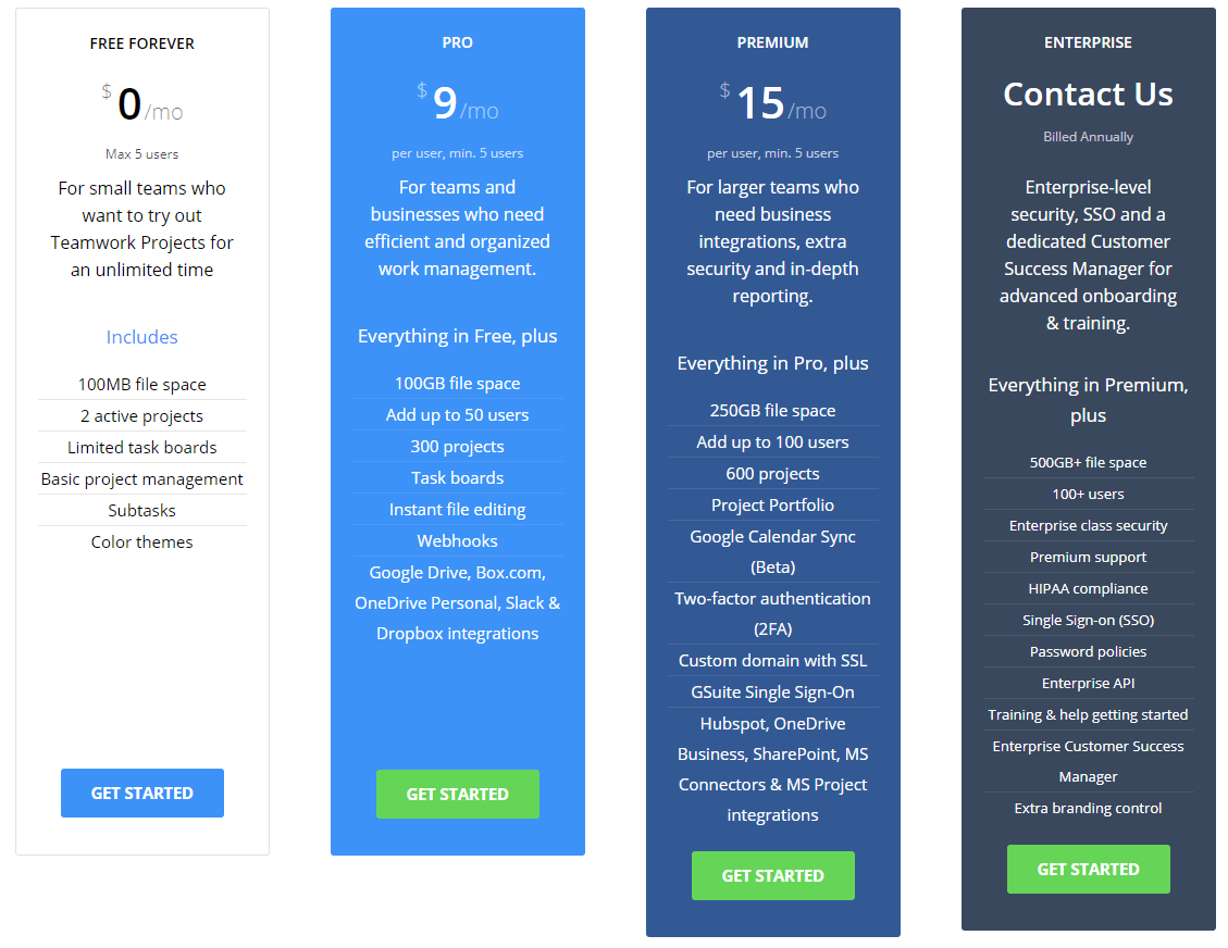 Teamwork Projects Pricing table