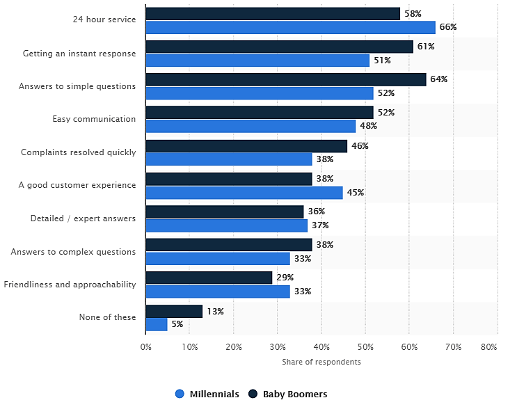 table showing respondents feedback on chatbots