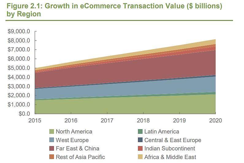 eCommerce Transaction Value graph
