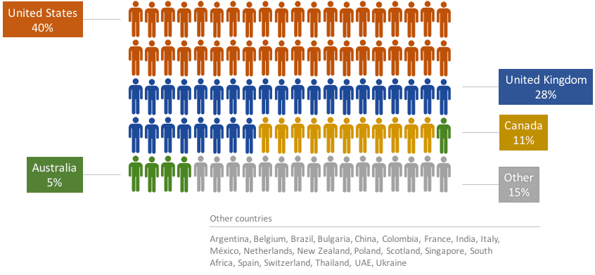 2016 #dpm digital project manager salary survey respondents country breakdown