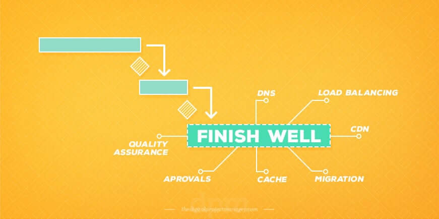 How to create a perfect project plan - finish well