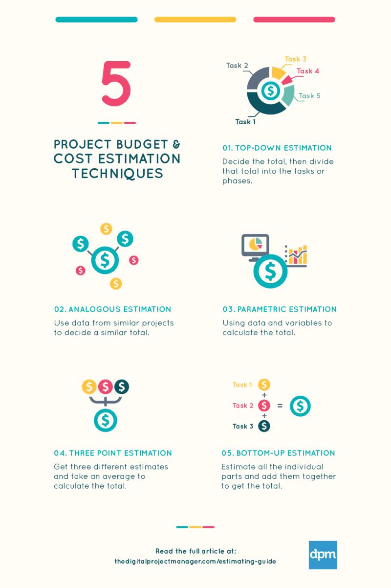 Cost estimation techniques infographic