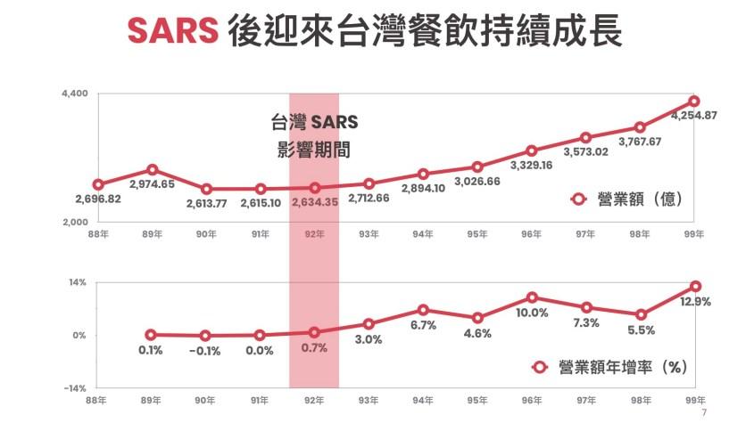 200219_SARS 後迎來台灣餐飲持續成長_新型冠狀病毒對餐飲景氣影響