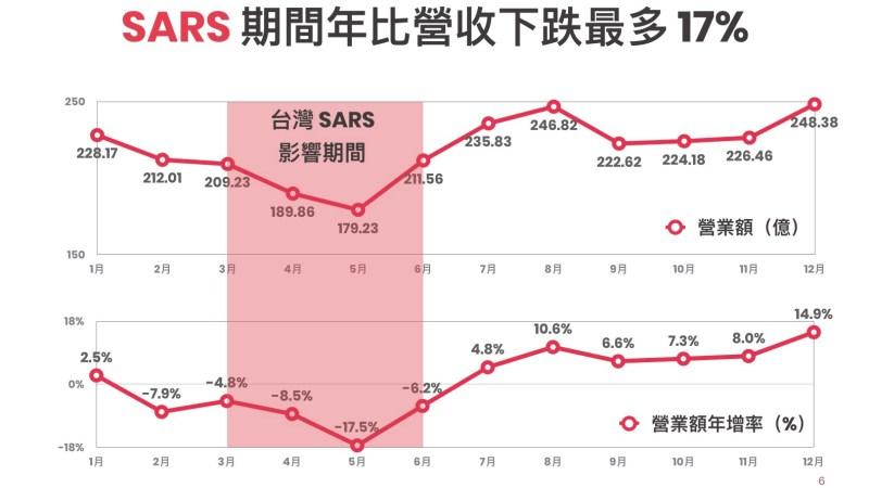 200219_SARS 期間年比營收下跌最多 17%_新型冠狀病毒對餐飲景氣影響.
