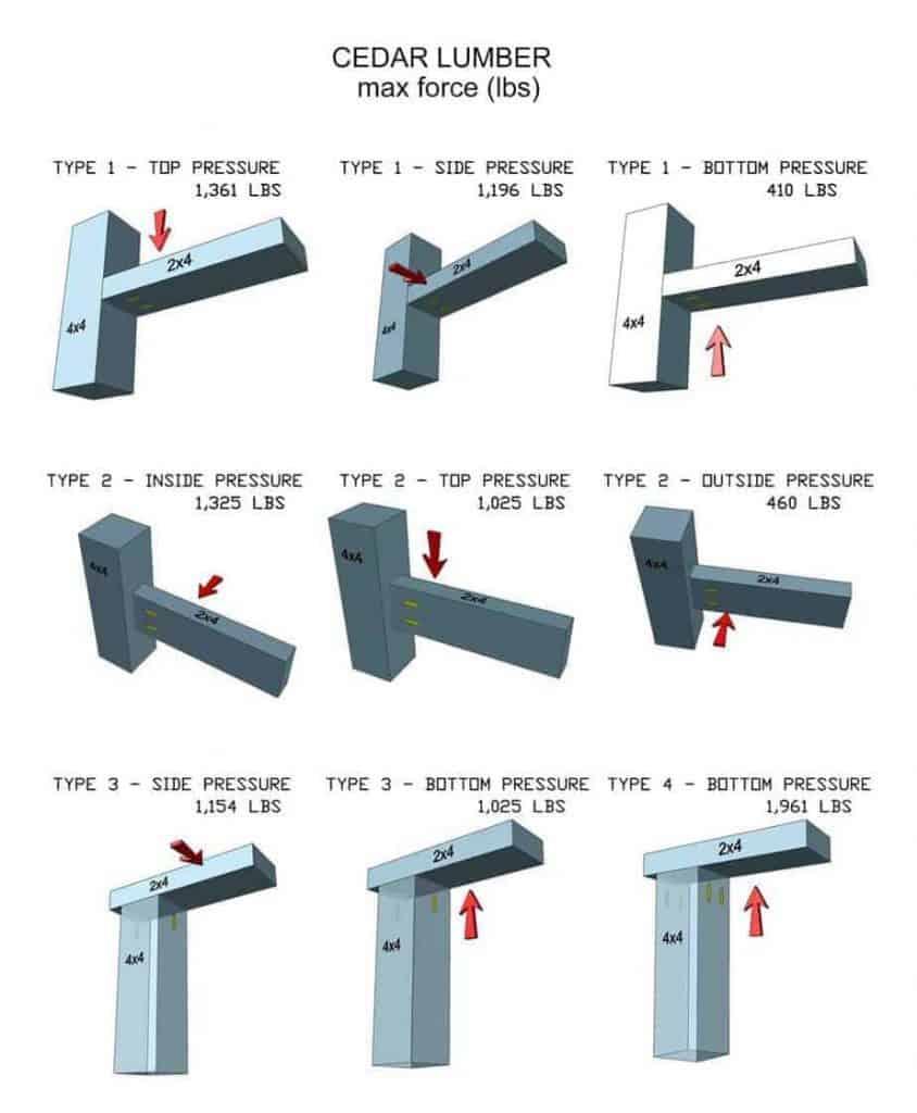 Kreg Screw Size For 2x4 : screw, Strong, Pocket, Screws?, TheDIYPlan